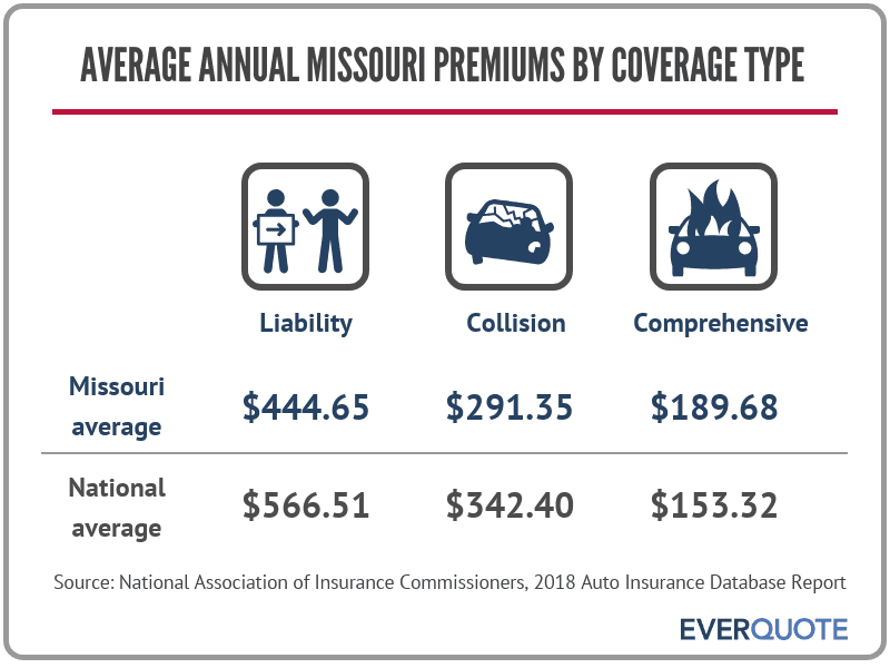 Average car insurance premiums in Missouri