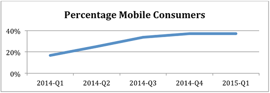 percentage mobile consumers