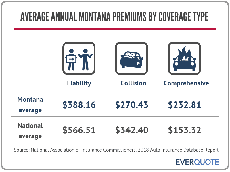 Montana average car insurance premiums