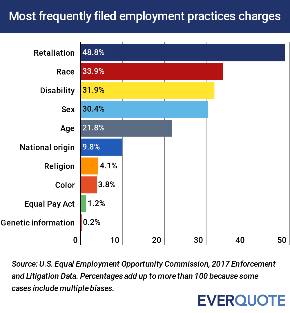 Most frequent employemnt practices complaints