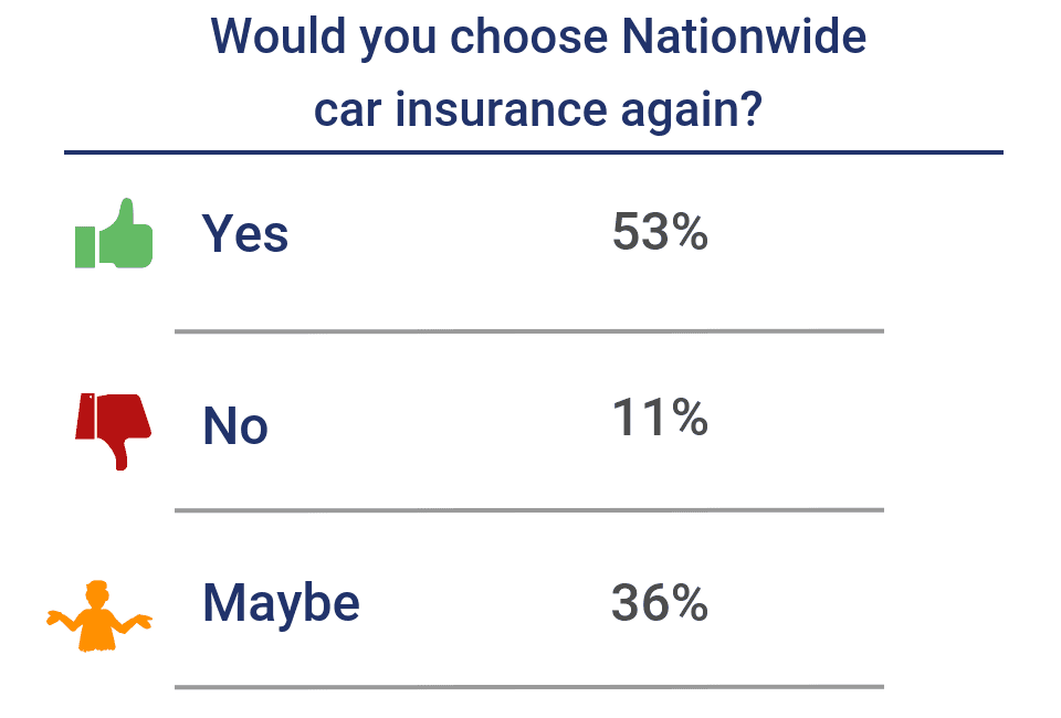 Nationwide Claims Number >> Nationwide Insurance Review 2019