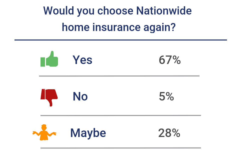 Would you choose Nationwide home insurance again?