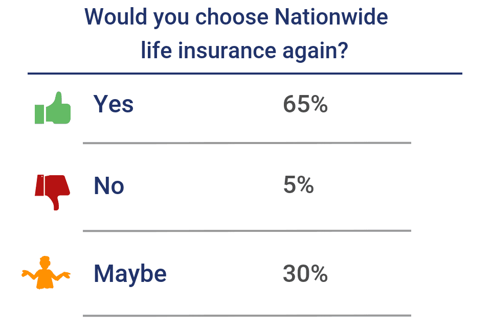 Would you choose Nationwide life insurance again?