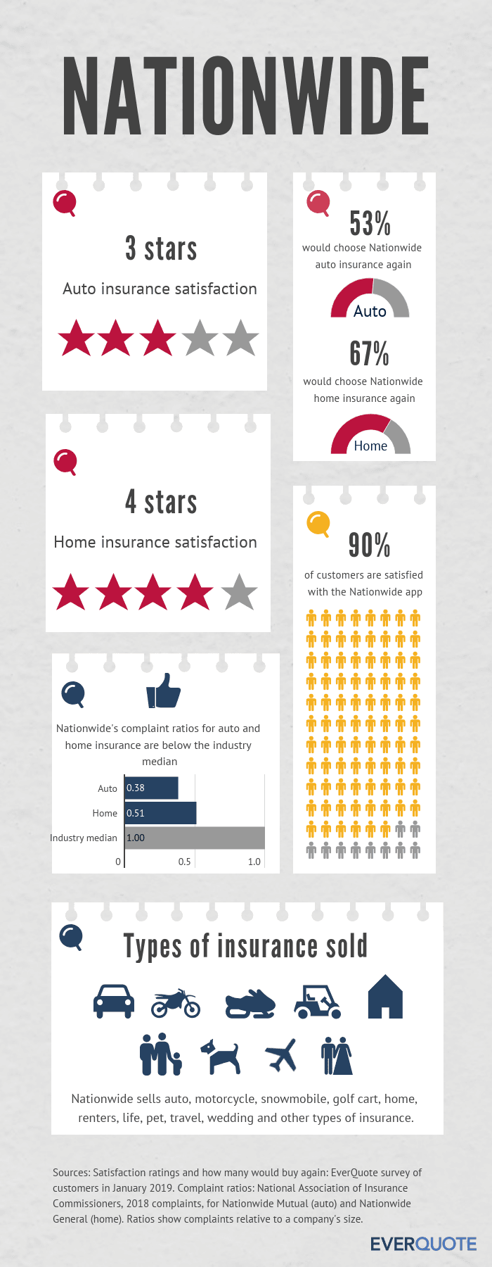 Nationwide Insurance review summary
