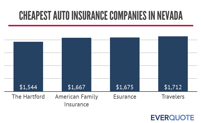 Cheapest auto insurance companies in Nevada