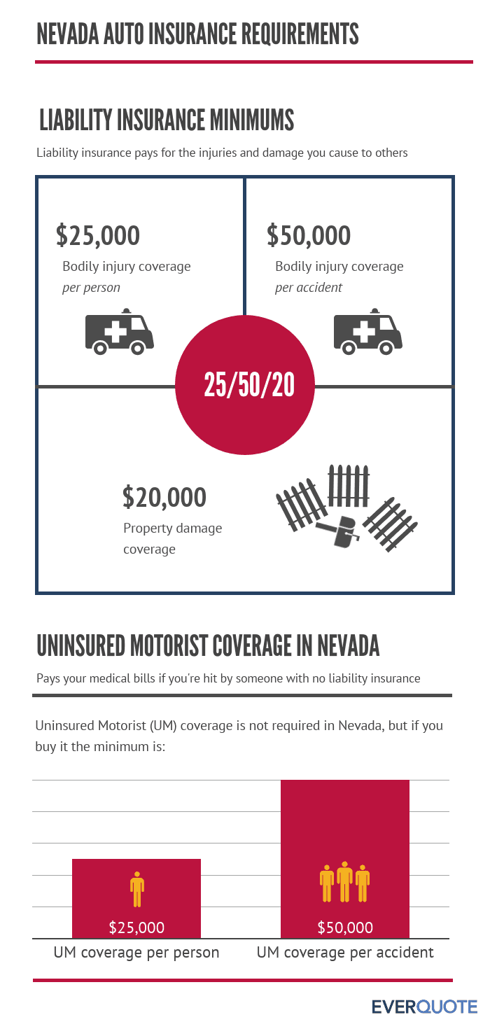 Required auto insurance coverage in Nevada
