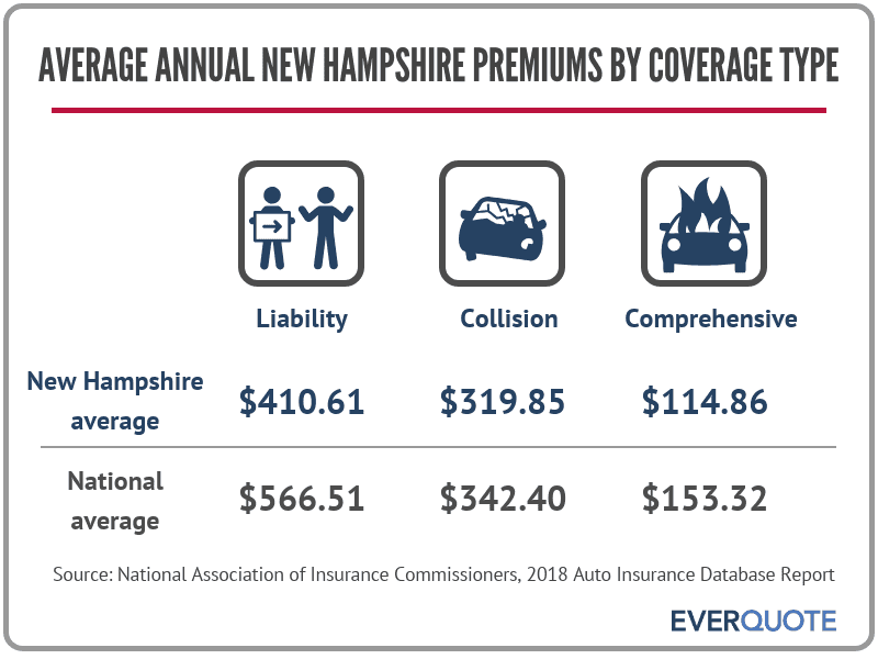 New Hampshire average car insurance premiums