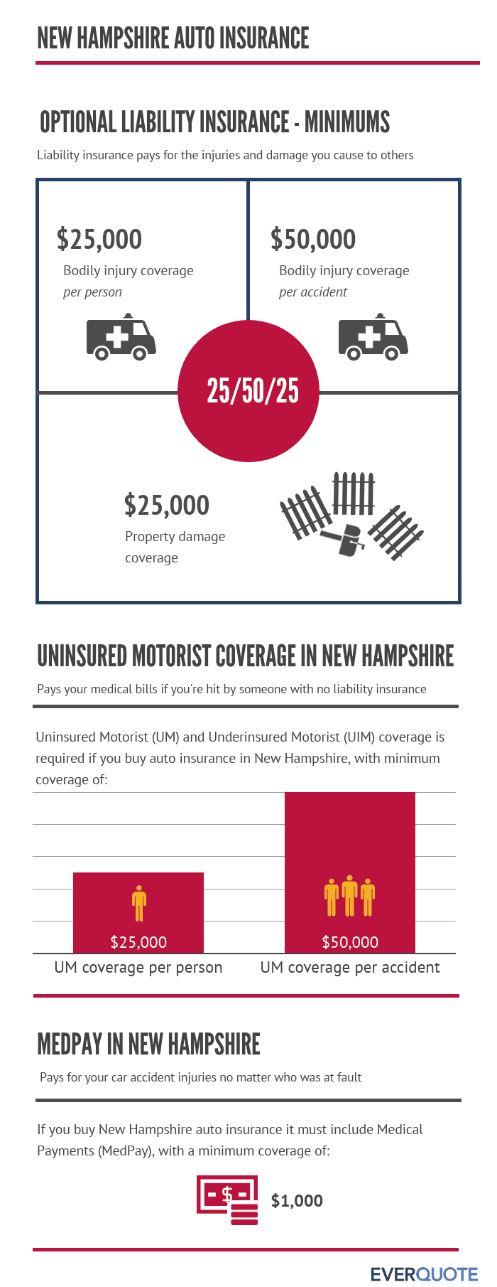 New Hampshire car insurance coverage
