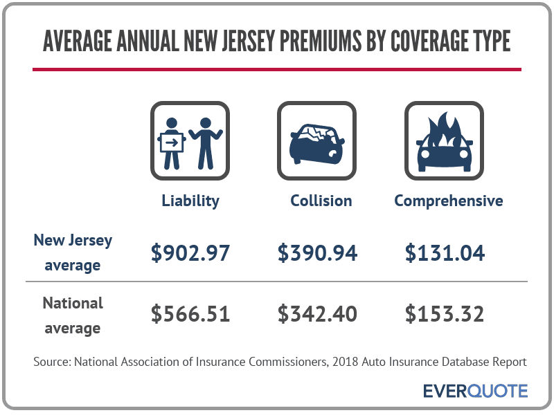 Average auto insurance premiums in New Jersey