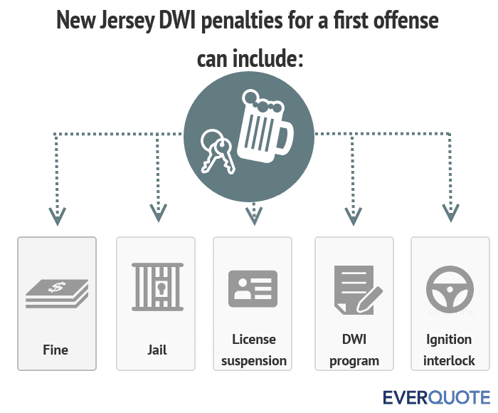 New Jersey DWI penalties for a first offense
