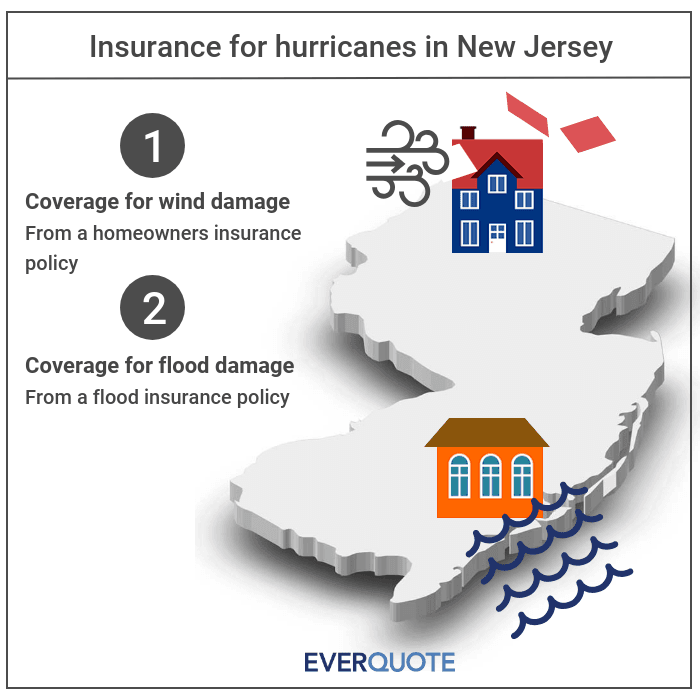 New Jersey hurricane insurance