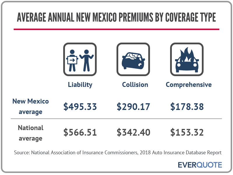 New Mexico average car insurance premiums