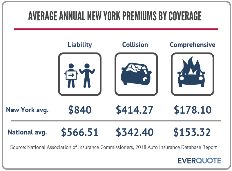 Average auto insurance premiums in New York
