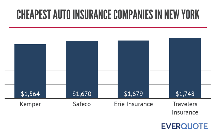 Cheapest auto insurance companies in New York