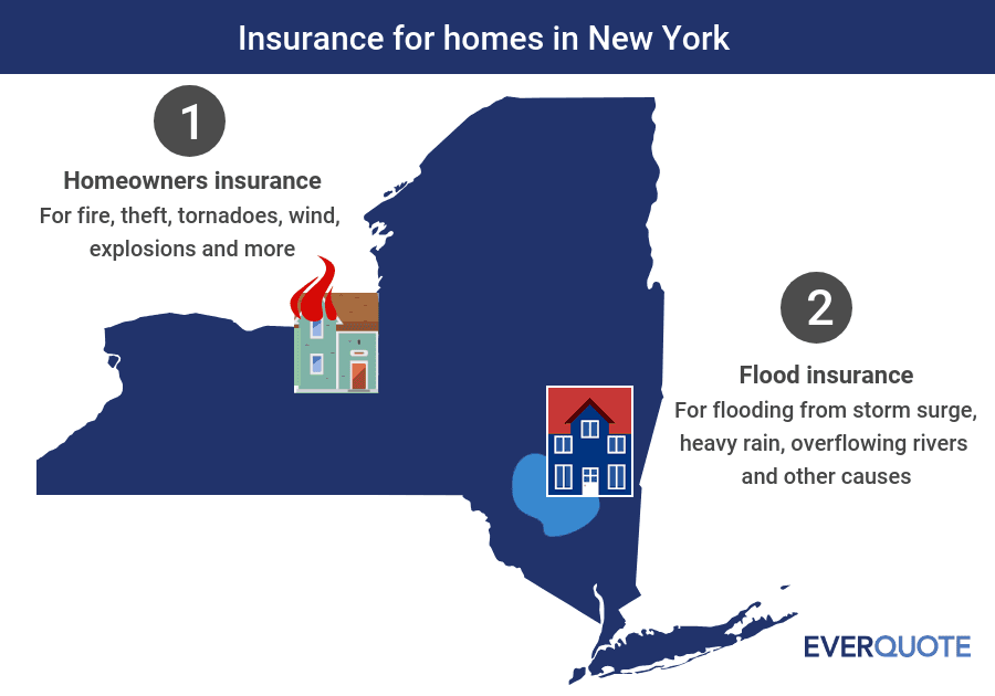 New York home insurance