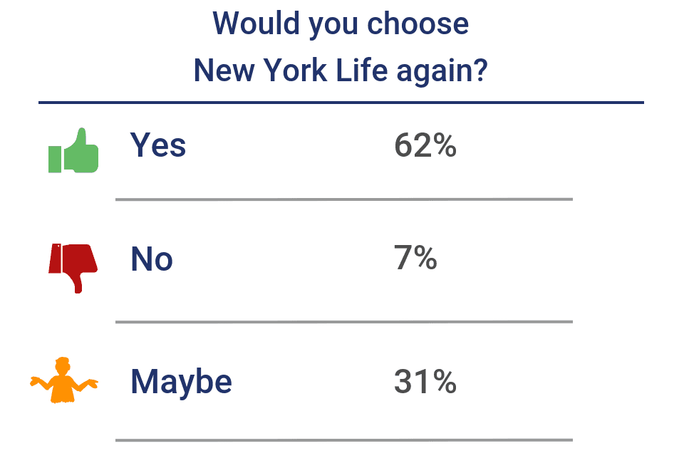 Would you choose New York Life again?