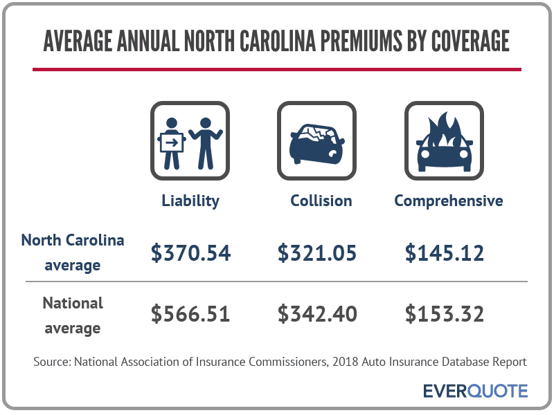Average auto insurance premiums in North Carolina