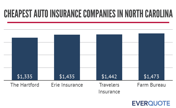 Cheapest auto insurance companies in North Carolina