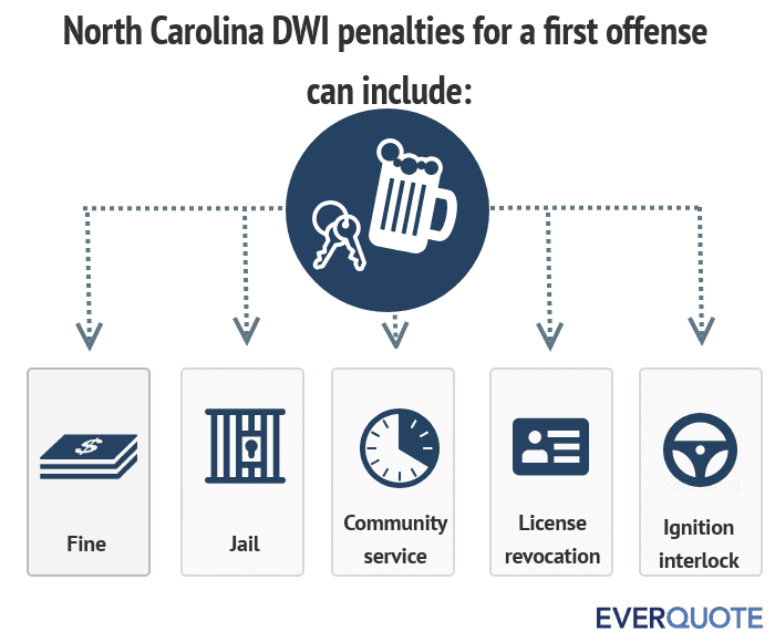 North Carolina DUI penalties