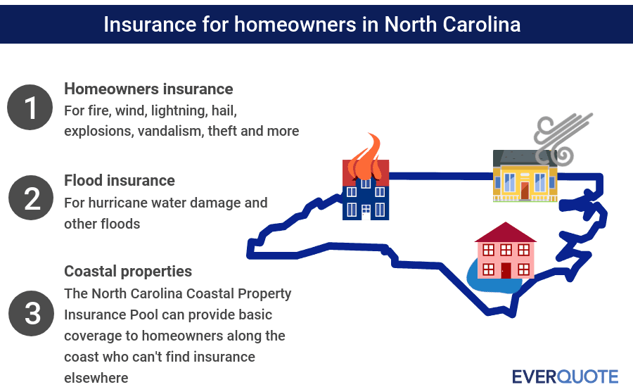 North Carolina home insurance