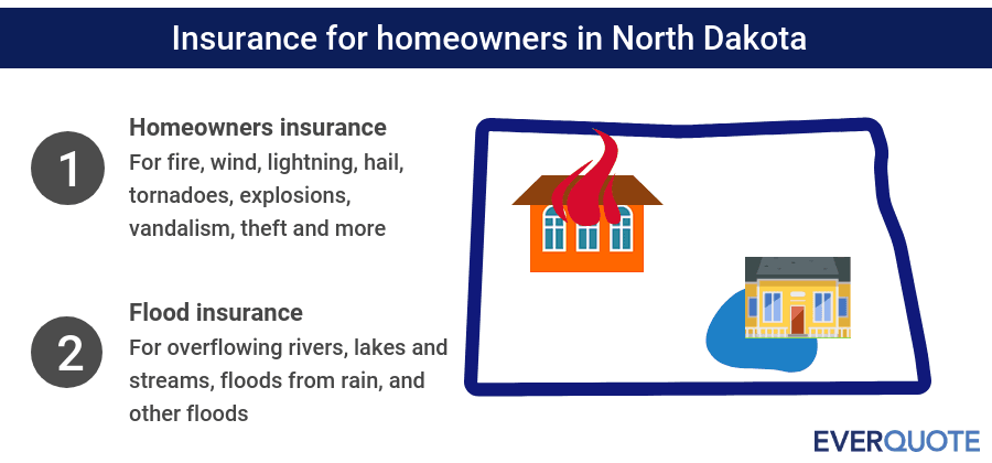 North Dakota home insurance