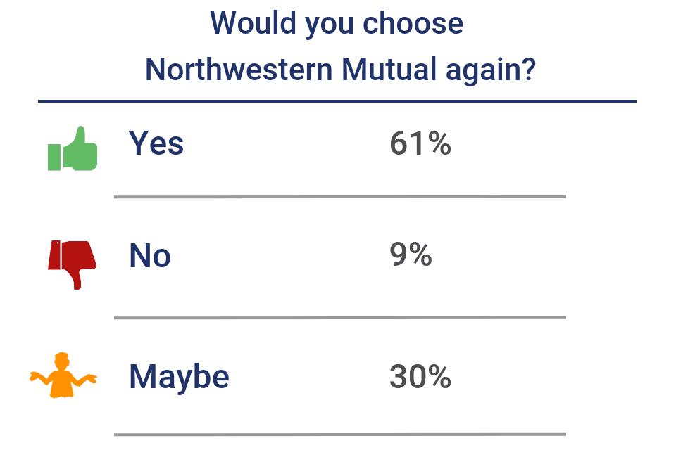 Would you choose Northwestern Mutual again?