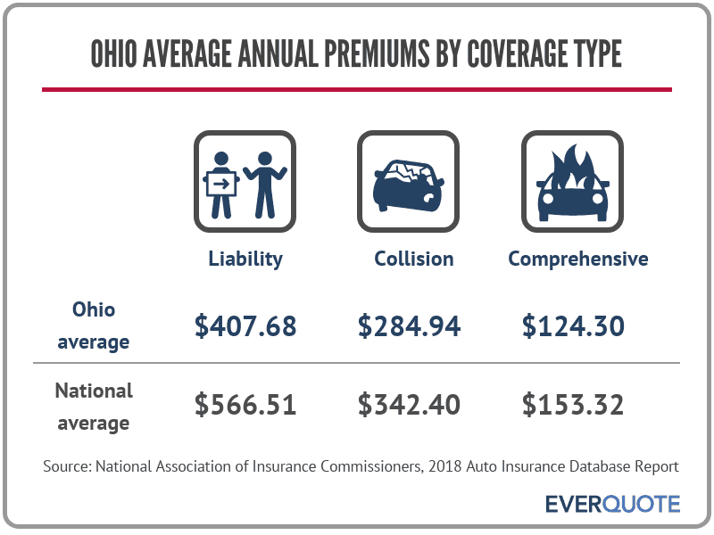 Average auto insurance premiums in Ohio