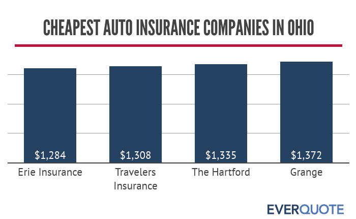 Cheapest auto insurance companies in Ohio