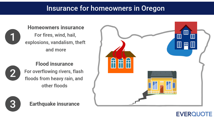 Oregon home insurance