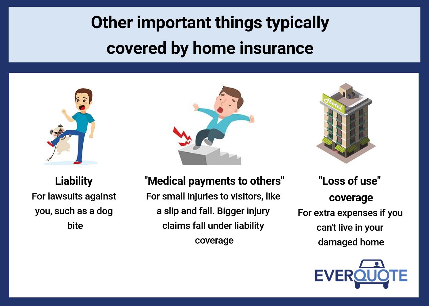 Other important things typically covered by home insurance