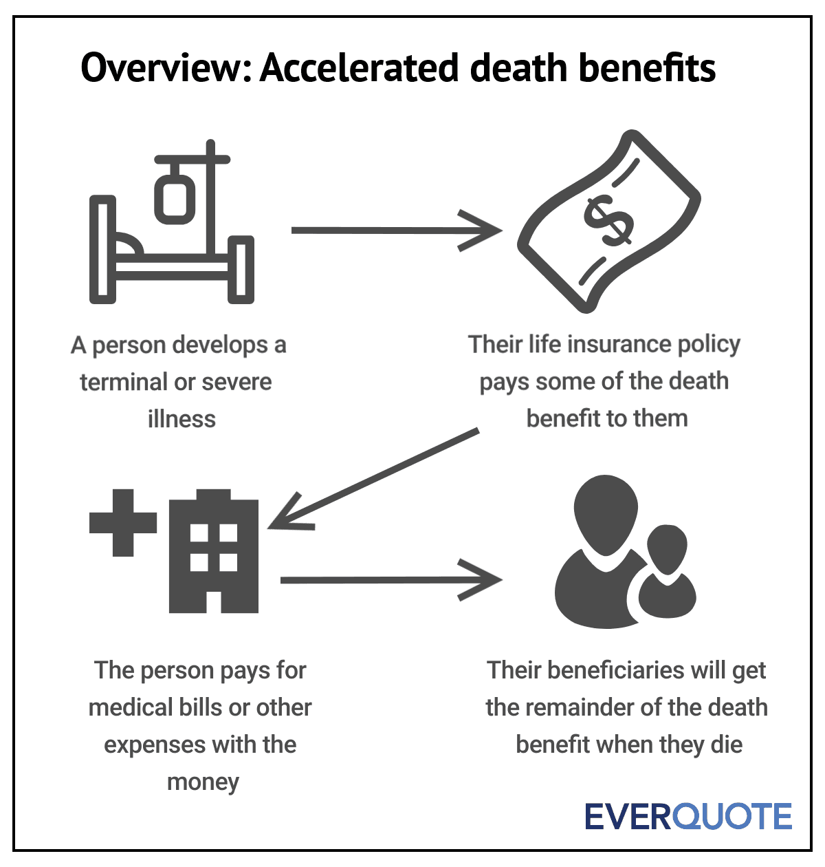 How an accelerated death benefit works