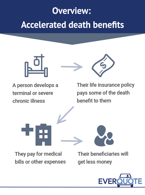 Accelerated Death Benefits and Living Benefits