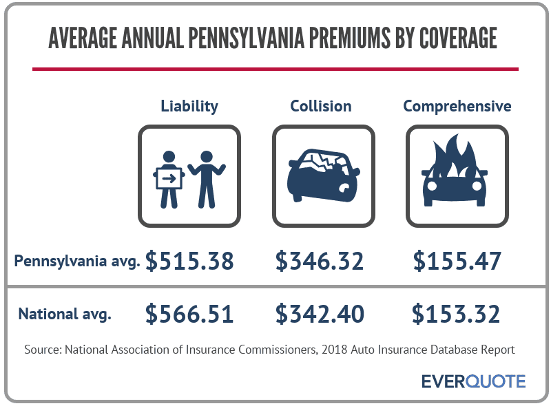 PA average premiums