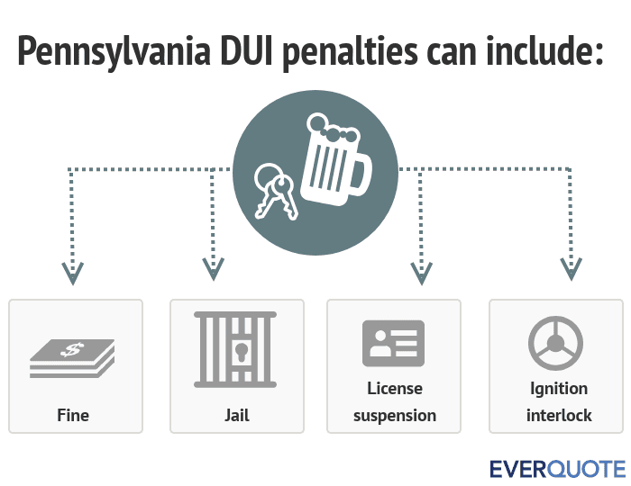 Pennsylvania DUI penalties