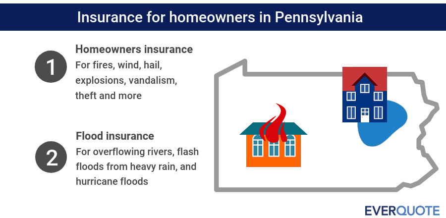 Pennsylvania home insurance summary