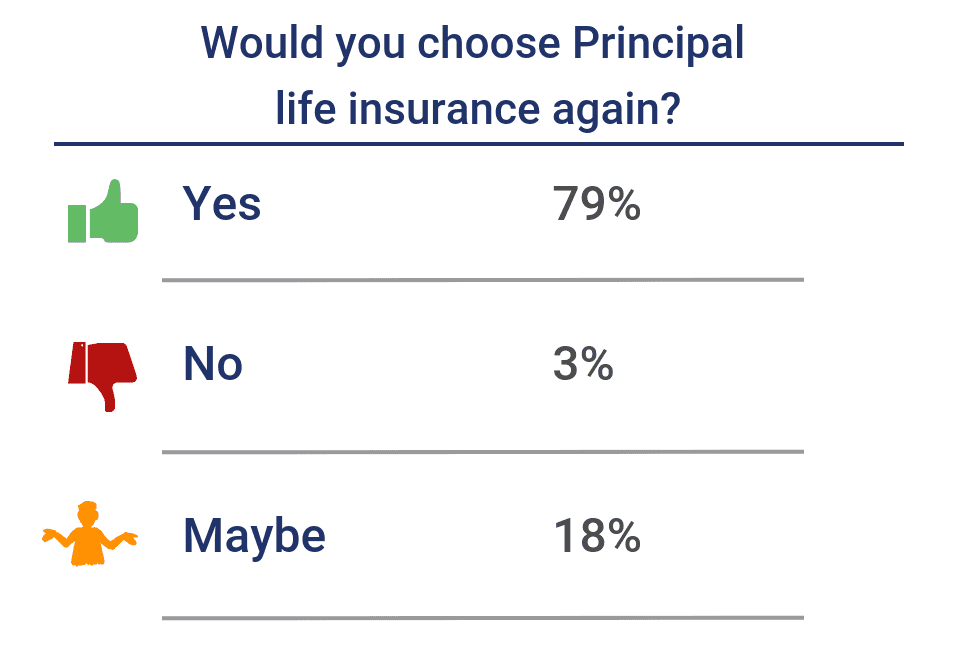 Would you choose Principal again?