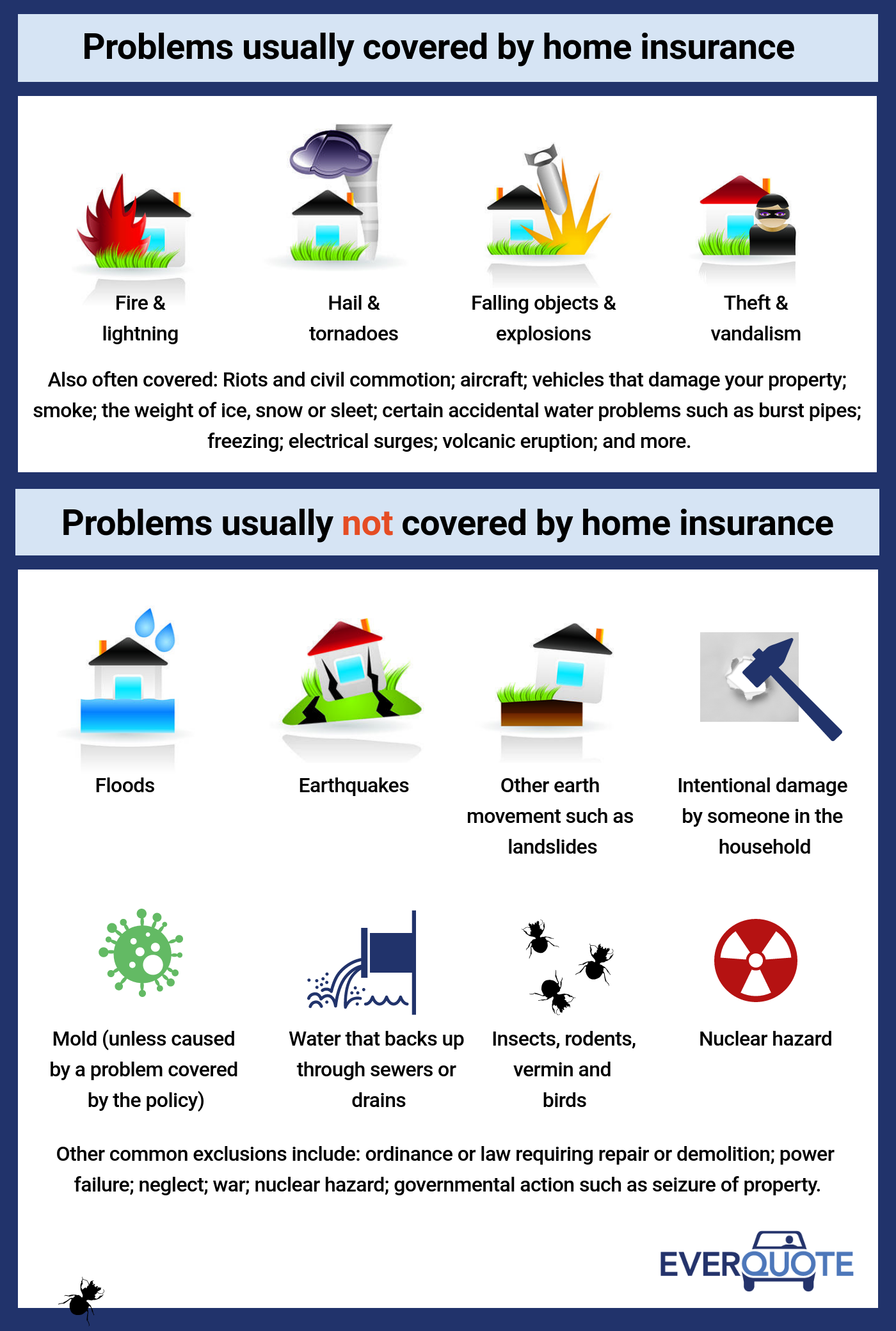 Problems usually covered by home insurance