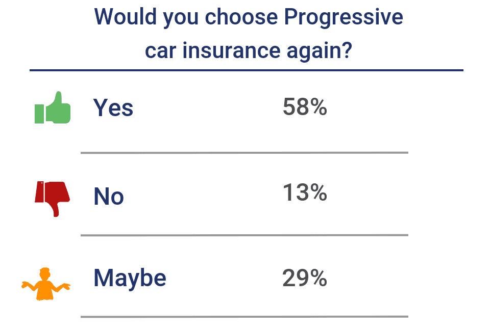 Would you choose Progressive car insurance again?