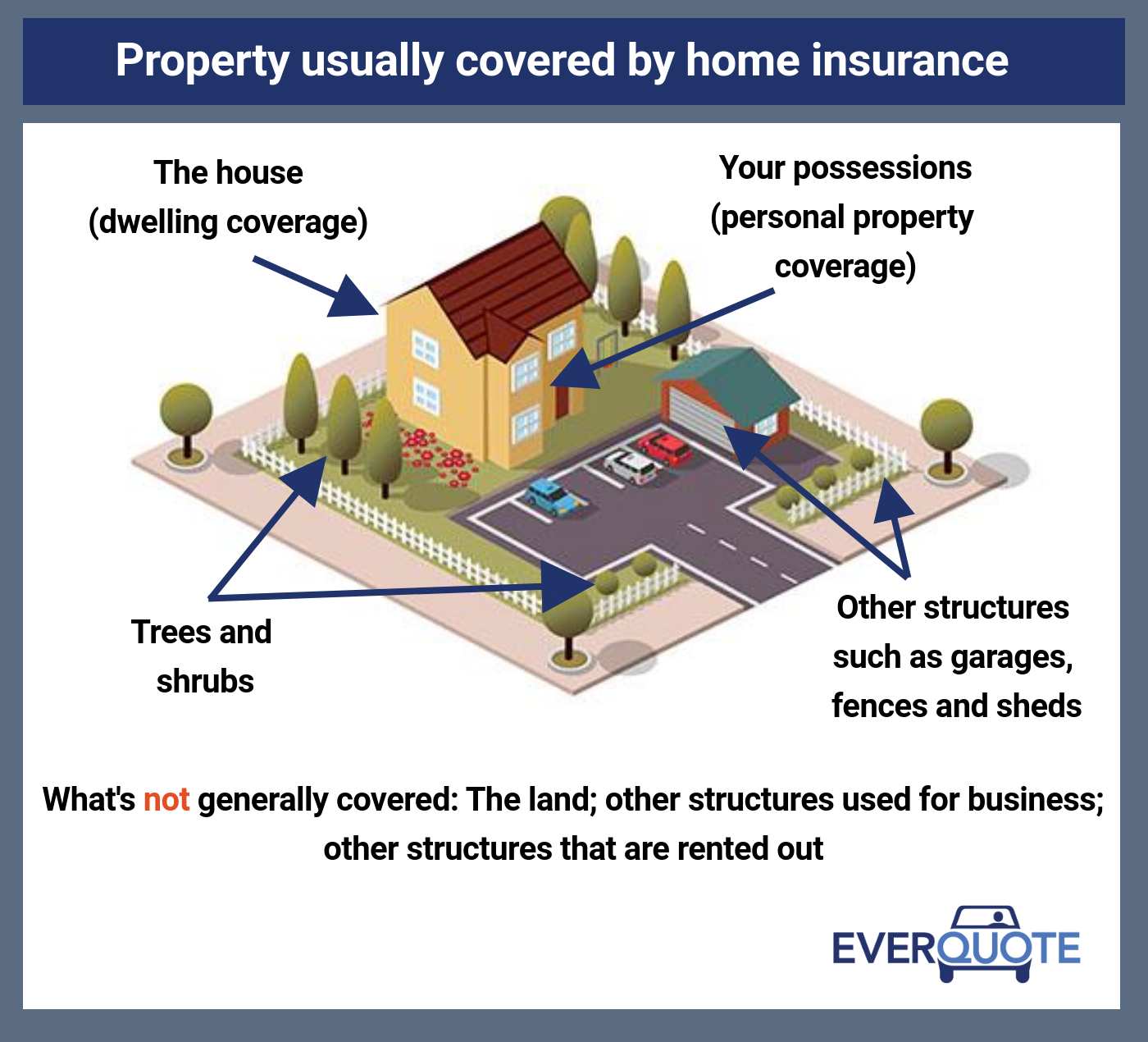 Property usually covered by home insurance