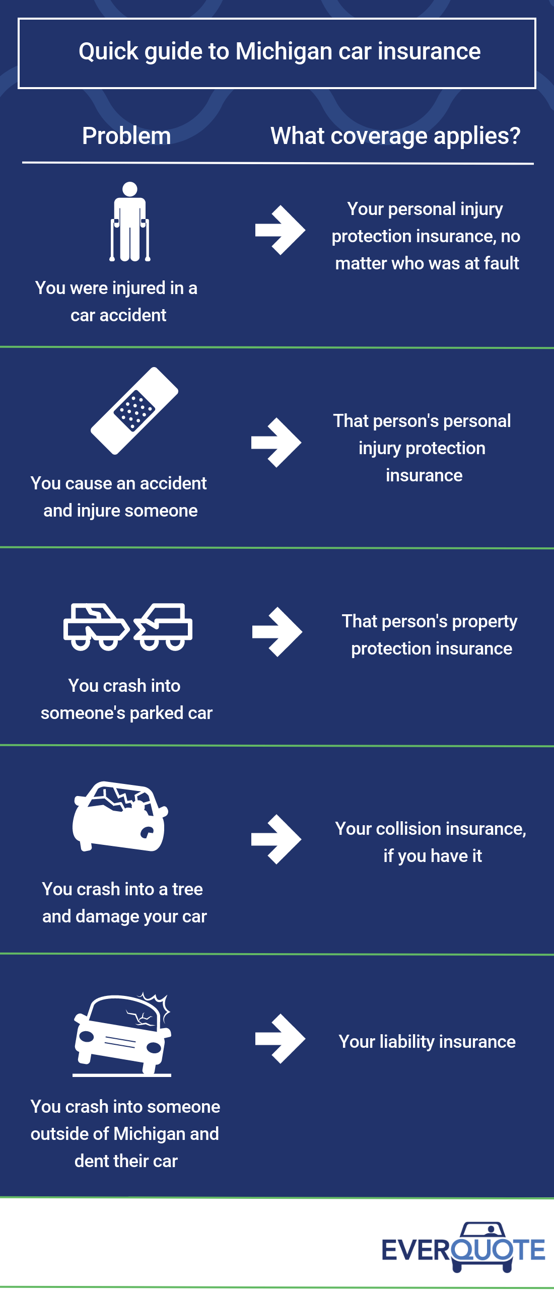 Quick guide to Michigan car insurance