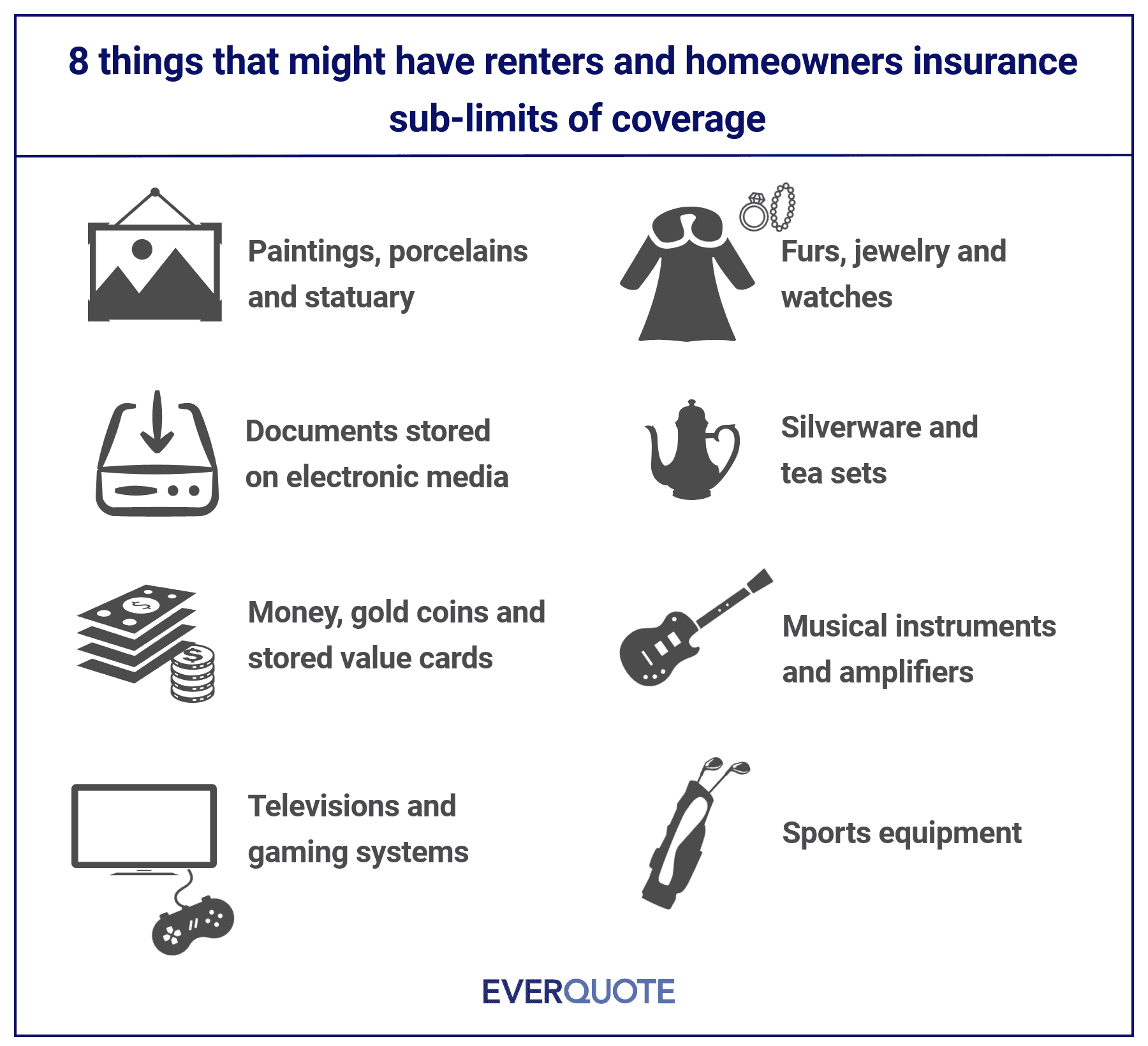 Renters insurance sublimits