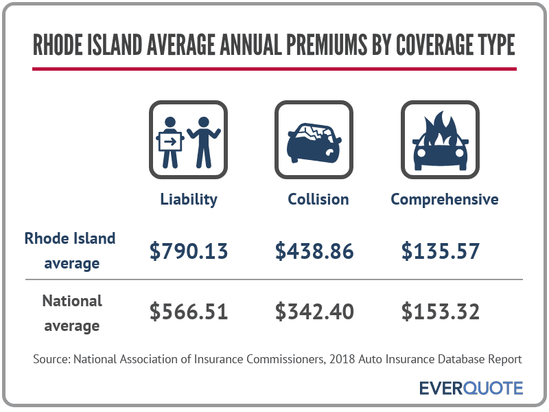 Rhode Island average car insurance premiums