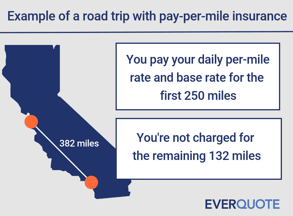 Taking a road trip with pay-per-mile insurance