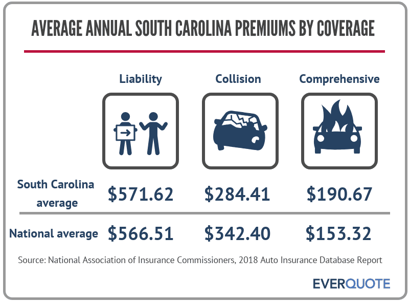 Average South Carolina auto insurance premiums