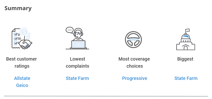 Geico Accident Forgiveness >> Compare Allstate Vs Geico Vs Progressive Vs State Farm