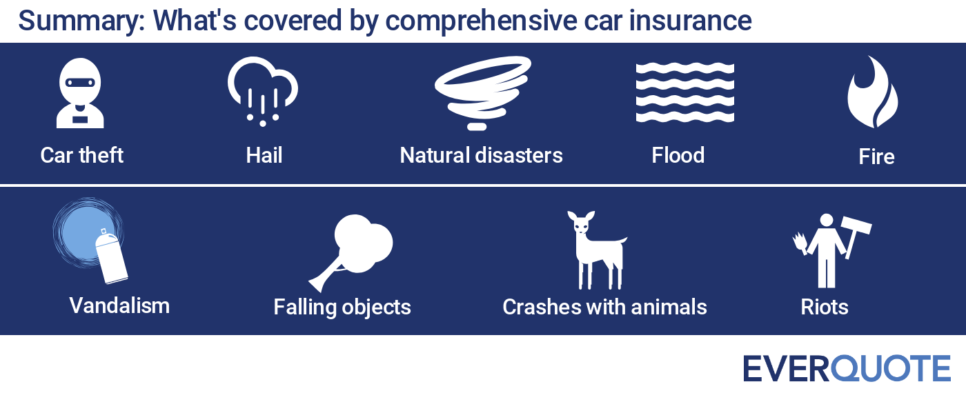 Get Comprehensive Car Insurance Quote: What Is Comprehensive Insurance?