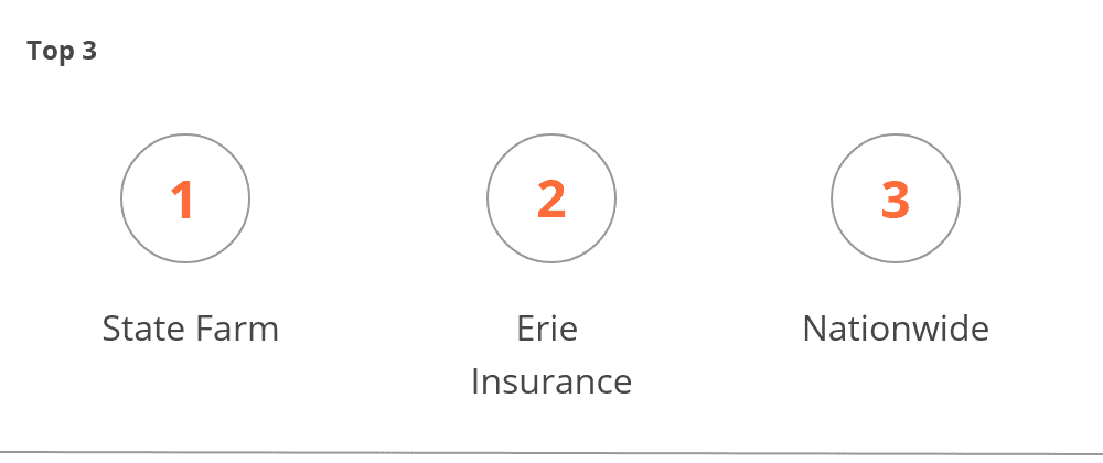 Largest Auto Insurance Companies in West Virginia