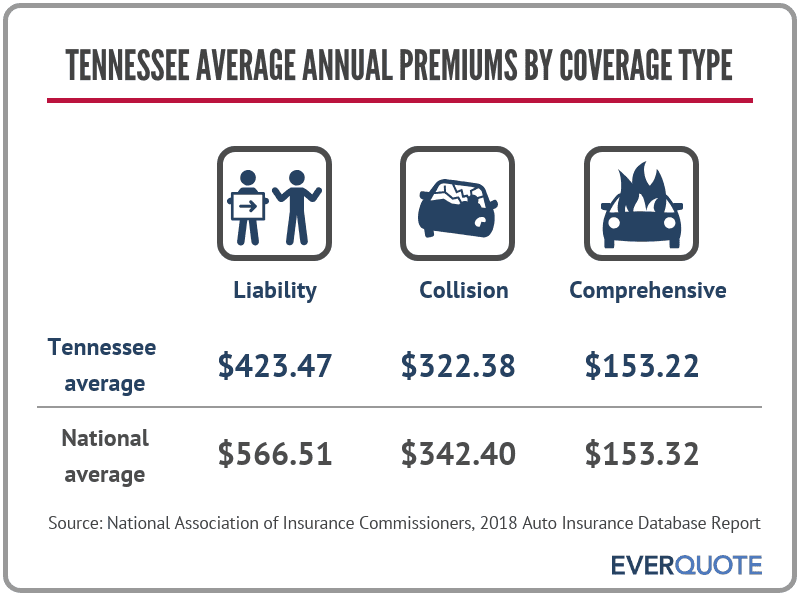 Tennessee average auto insurance premiums