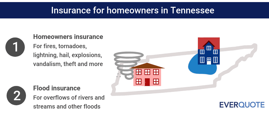 Tennessee home insurance summary