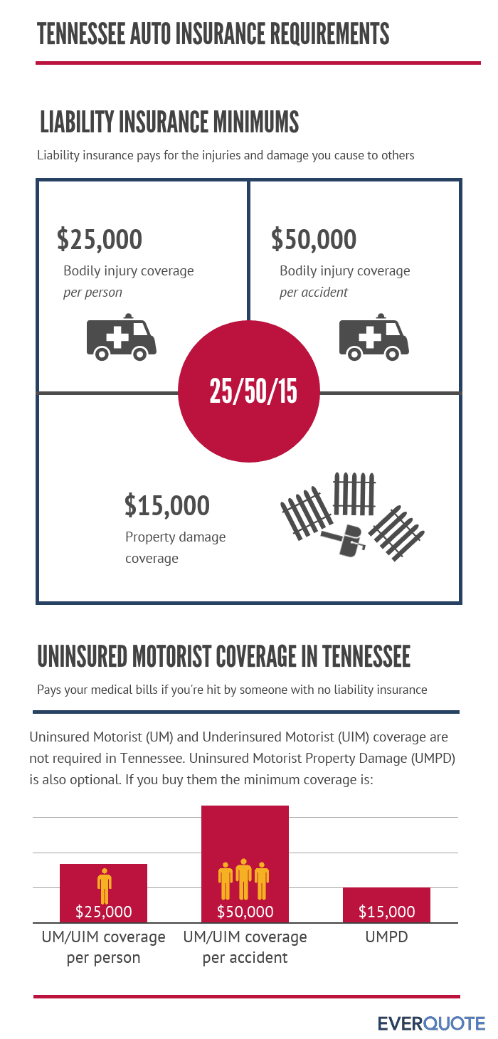 Tennessee required auto insurance
